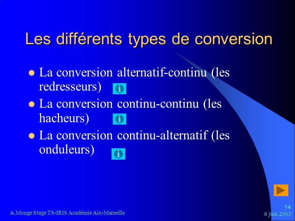 6 juin 2003 A.Monge Stage TS-IRIS Académie Aix-Marseille 14 Les différents types de conversion La conversion alternatif-continu (les redresseurs) La c