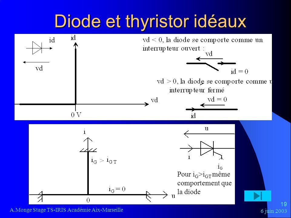 6 juin 2003 A.Monge Stage TS-IRIS Académie Aix-Marseille 19 vd id Diode et thyristor idéaux i G Pour i G >i GT même comportement que la diode