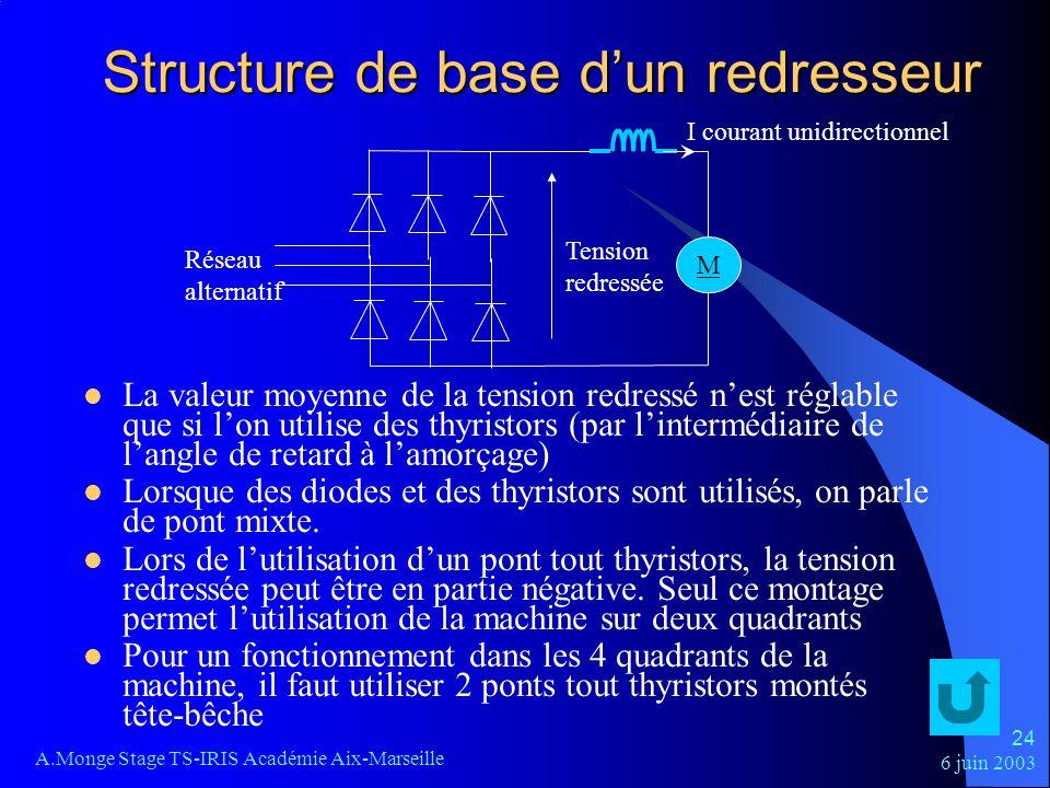 6 juin 2003 A.Monge Stage TS-IRIS Académie Aix-Marseille 24 Structure de base dun redresseur La valeur moyenne de la tension redressé nest réglable qu