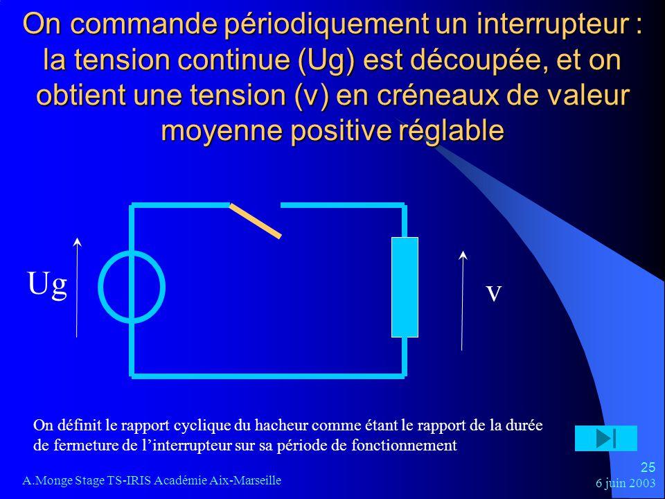 6 juin 2003 A.Monge Stage TS-IRIS Académie Aix-Marseille 25 On commande périodiquement un interrupteur : la tension continue (Ug) est découpée, et on