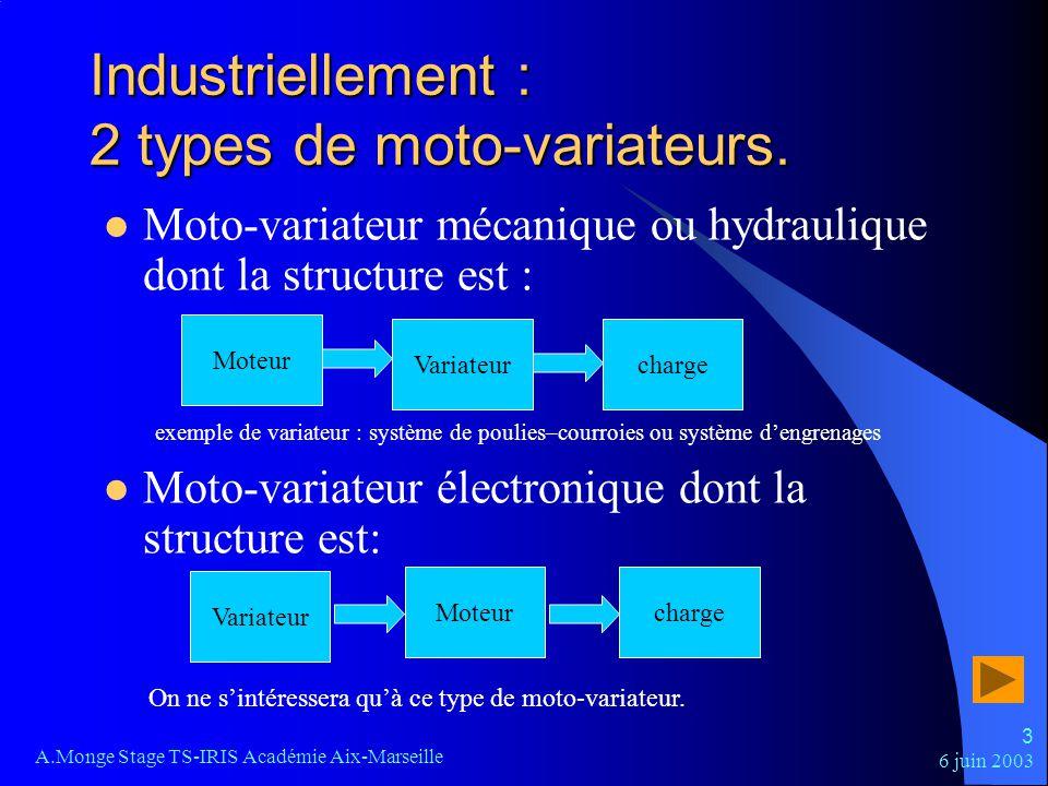 6 juin 2003 A.Monge Stage TS-IRIS Académie Aix-Marseille 3 Industriellement : 2 types de moto-variateurs. Moto-variateur mécanique ou hydraulique dont