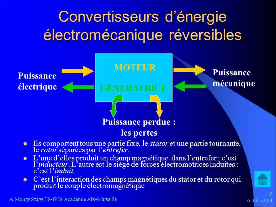 6 juin 2003 A.Monge Stage TS-IRIS Académie Aix-Marseille 8 Paramètres Linertie : moment dinertie noté J (kg.m 2 ) Le couple : moment du couple T (N.m) La puissance fournie (utile) : mécanique Pu = T La puissance absorbée : électrique Pa = UI ( fonction du réseau utilisé) Réglage de la vitesse : action sur la tension dalimentation (moteurs à courant continu ou asynchrones sur certains types de charges) action sur la fréquence – et la tension - (moteurs à courants alternatifs)