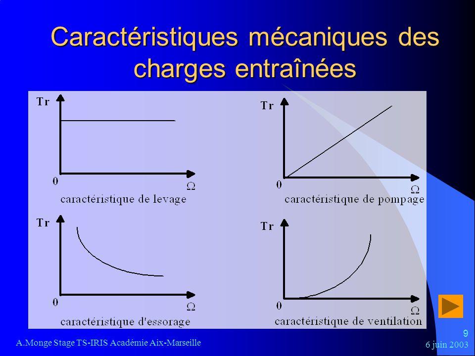 6 juin 2003 A.Monge Stage TS-IRIS Académie Aix-Marseille 10 Régime permanent La vitesse de rotation est constante Les caractéristiques mécaniques de la charge et de la machine ont un point dintersection Le moment du couple fourni par le moteur est identique au moment du couple résistant Tu = Tr