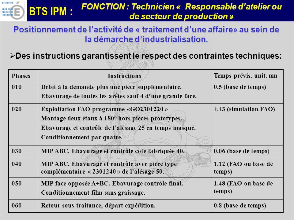 BTS IPM : FONCTION : Technicien « Responsable datelier ou de secteur de production » PhasesInstructions Temps prévis. unit. mn 010Débit à la demande p