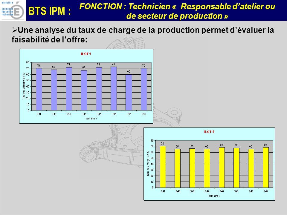 BTS IPM : FONCTION : Technicien « Responsable datelier ou de secteur de production » Une analyse du taux de charge de la production permet dévaluer la