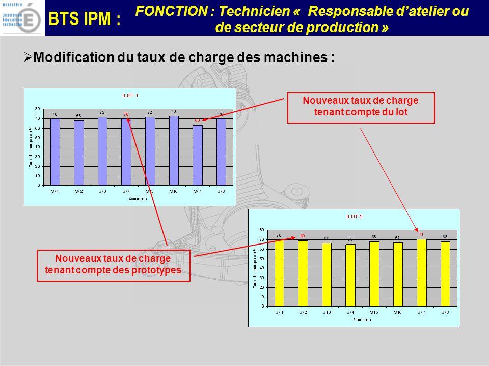 BTS IPM : FONCTION : Technicien « Responsable datelier ou de secteur de production » Modification du taux de charge des machines : Nouveaux taux de ch