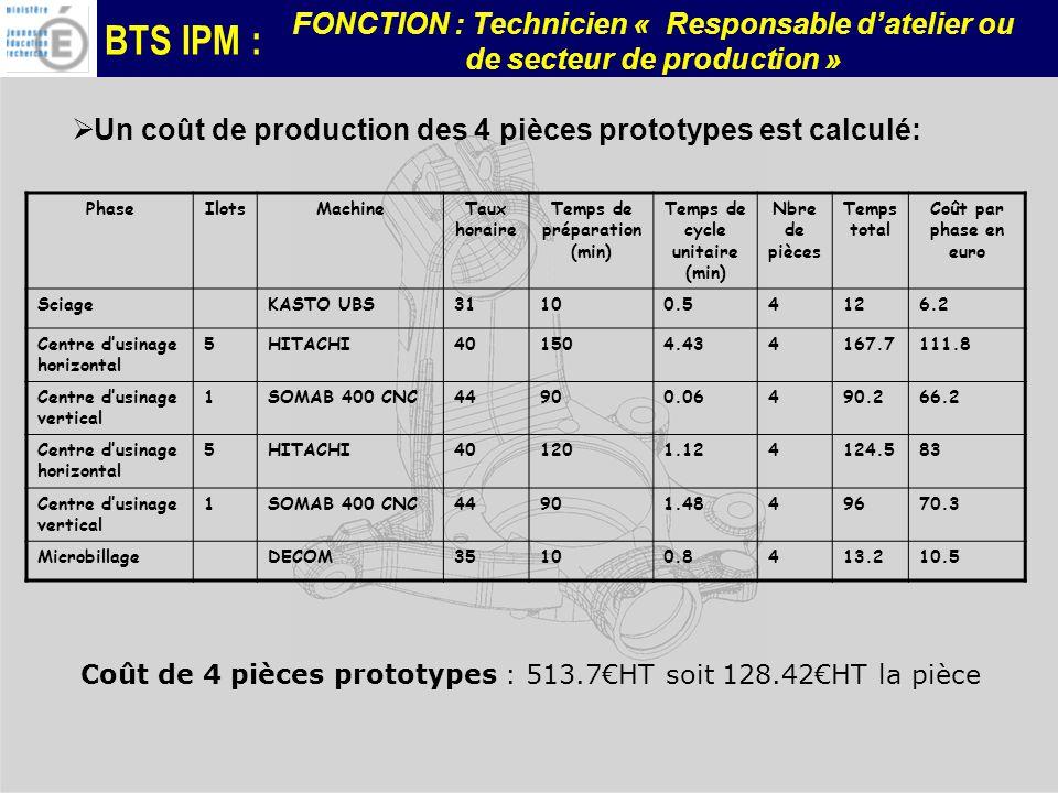 BTS IPM : FONCTION : Technicien « Responsable datelier ou de secteur de production » PhaseIlotsMachineTaux horaire Temps de préparation (min) Temps de