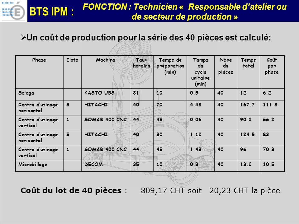 BTS IPM : FONCTION : Technicien « Responsable datelier ou de secteur de production » Coût du lot de 40 pièces : 809,17 HT soit 20,23 HT la pièce Phase