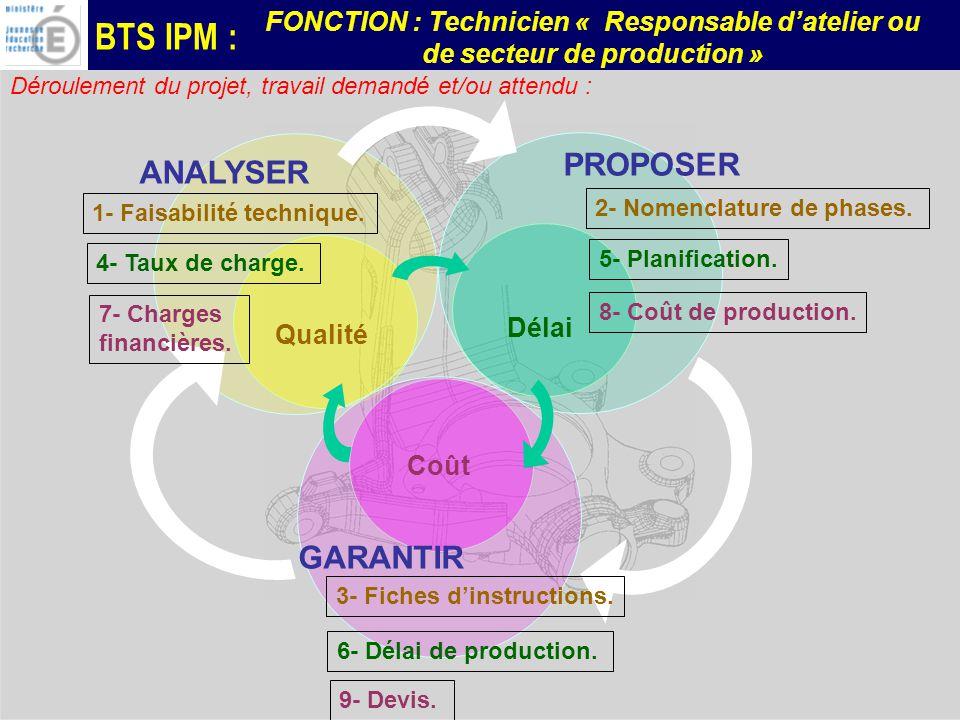BTS IPM : FONCTION : Technicien « Responsable datelier ou de secteur de production » Déroulement du projet, travail demandé et/ou attendu : PROPOSER G