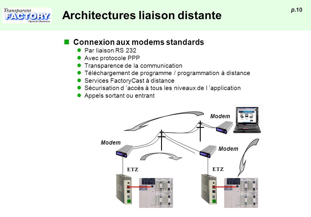 p.10 Architectures liaison distante Connexion aux modems standards Par liaison RS 232 Avec protocole PPP Transparence de la communication Téléchargeme