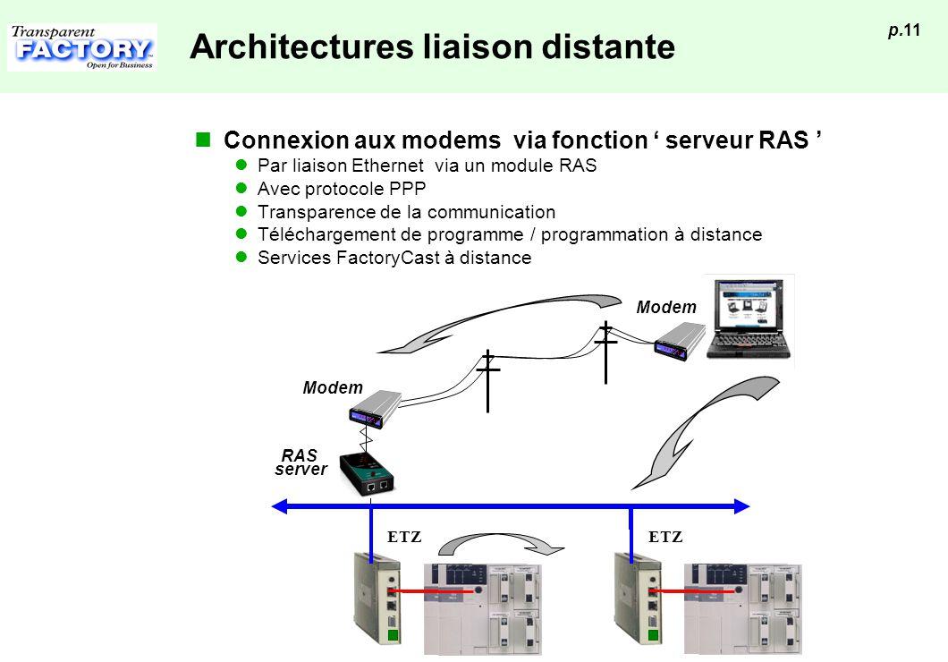 p.11 Architectures liaison distante Connexion aux modems via fonction serveur RAS Par liaison Ethernet via un module RAS Avec protocole PPP Transparen