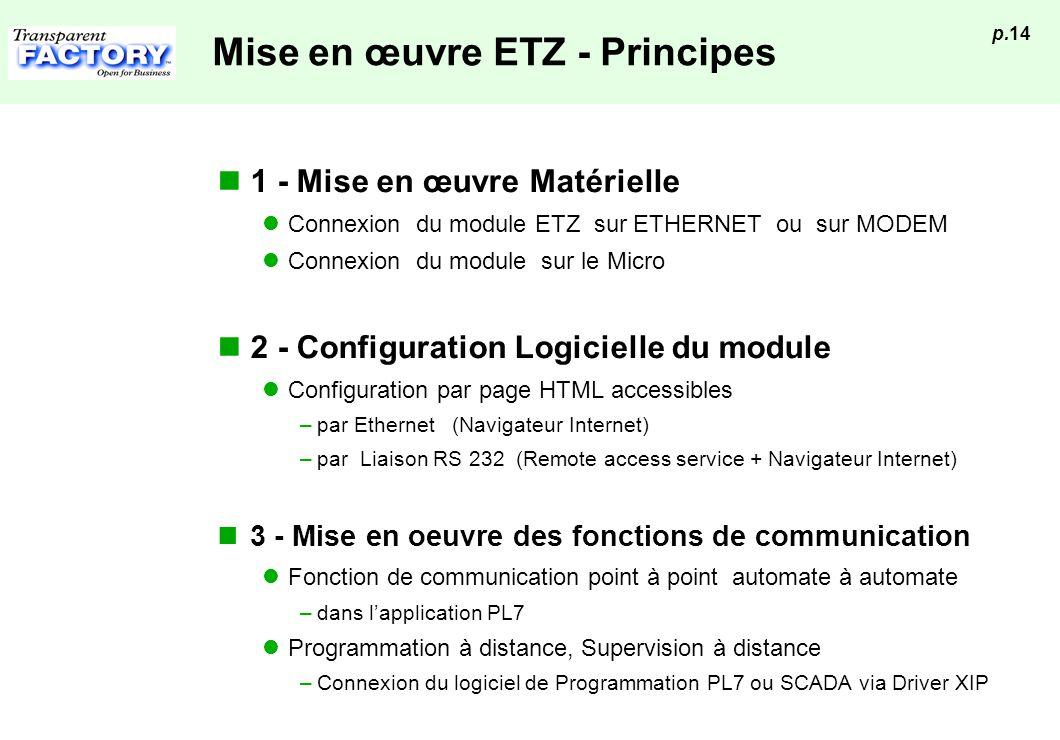 p.14 Mise en œuvre ETZ - Principes 1 - Mise en œuvre Matérielle Connexion du module ETZ sur ETHERNET ou sur MODEM Connexion du module sur le Micro 2 -