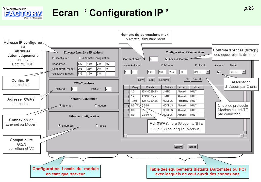 p.23 Ecran Configuration IP Autorisation d Accès par Clients Contrôle d Accès (filtrage) des équip. clients distants Choix du protocole Modbus ou Uni-