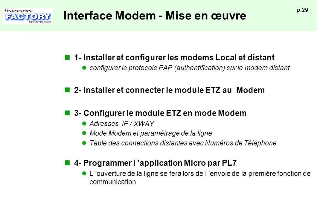 p.29 Interface Modem - Mise en œuvre 1- Installer et configurer les modems Local et distant configurer le protocole PAP (authentification) sur le mode