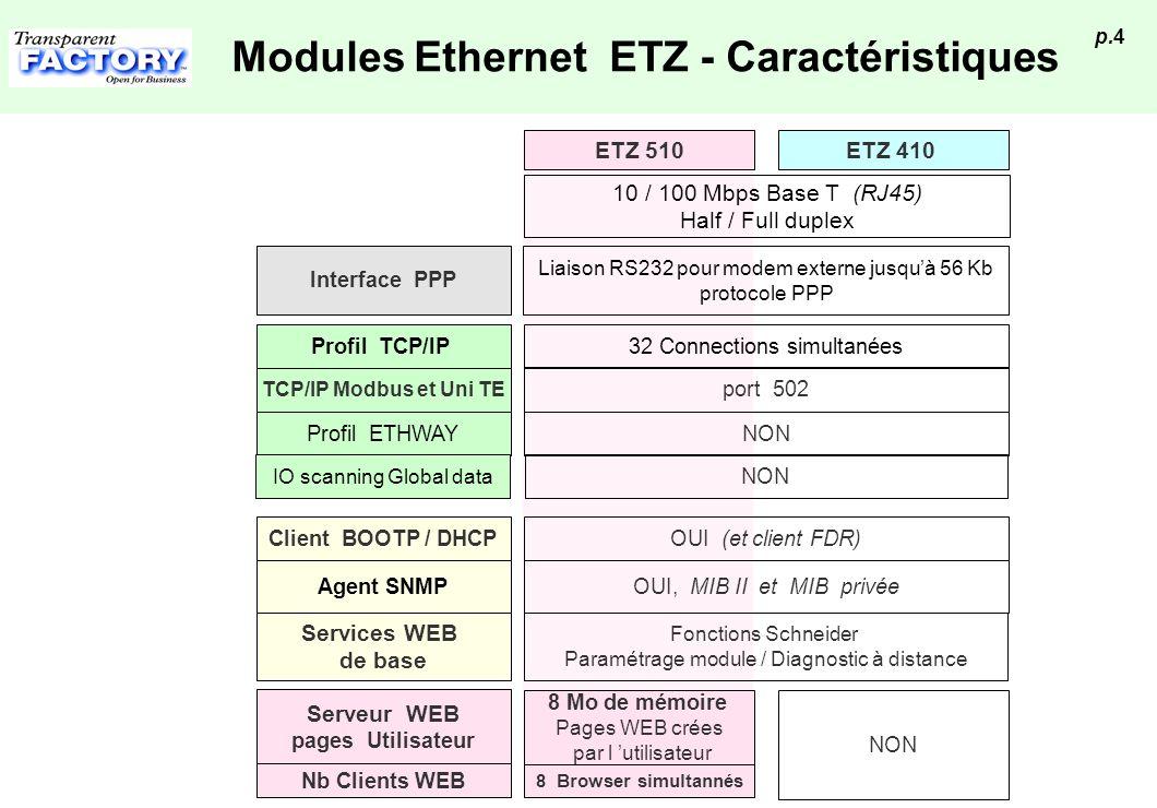 p.5 Les Services WEB de base (ETZ 410/510) Réglage Application Écrans prêt à l emploi Visualisation / modification des données automates (accès en lecture seule par défaut) Accès en écriture protégé par mot de passe Accès aux données par adresse et symboles (sur ETZ 510) Possibilité de sauvegarder des listes de variables Diagnostic Système et E/S Écrans prêt à l emploi Visualisation des configurations automates Visualisation des défauts automates Diagnostic détaillé de chaque module Statistiques Ethernet Paramétrage module adresses IP, XWAY