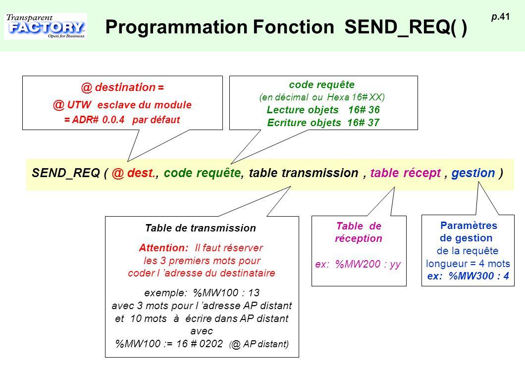 p.41 Programmation Fonction SEND_REQ( ) SEND_REQ ( @ dest., code requête, table transmission, table récept, gestion ) @ destination = @ UTW esclave du