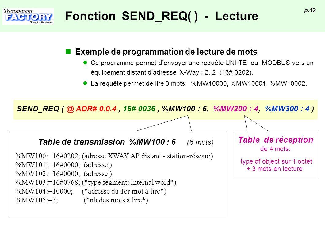 p.42 Fonction SEND_REQ( ) - Lecture Exemple de programmation de lecture de mots Ce programme permet denvoyer une requête UNI-TE ou MODBUS vers un équi