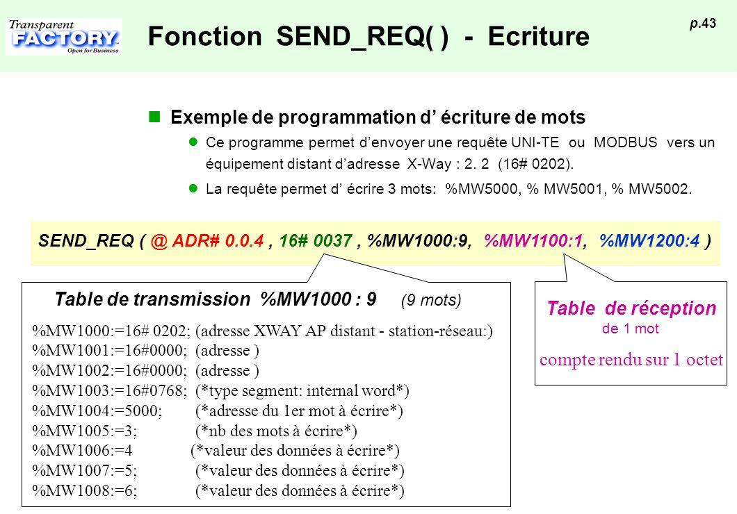 p.43 Fonction SEND_REQ( ) - Ecriture Exemple de programmation d écriture de mots Ce programme permet denvoyer une requête UNI-TE ou MODBUS vers un équ