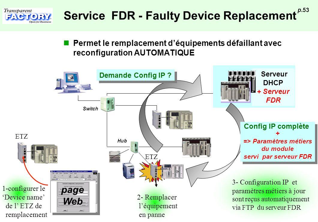 p.53 Service FDR - Faulty Device Replacement Permet le remplacement déquipements défaillant avec reconfiguration AUTOMATIQUE Hub Switch Serveur DHCP +