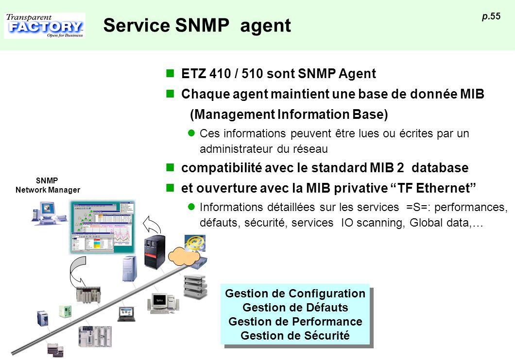 p.55 Service SNMP agent Gestion de Configuration Gestion de Défauts Gestion de Performance Gestion de Sécurité Gestion de Configuration Gestion de Déf
