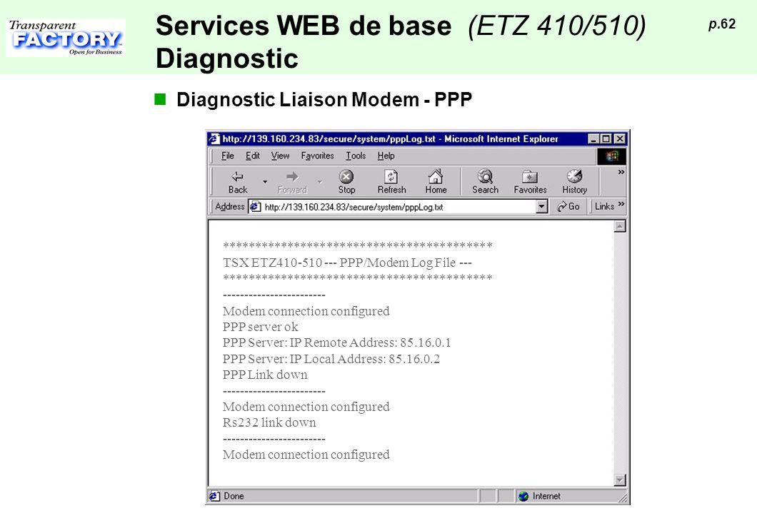 p.62 Services WEB de base (ETZ 410/510) Diagnostic Diagnostic Liaison Modem - PPP ***************************************** TSX ETZ410-510 --- PPP/Mod