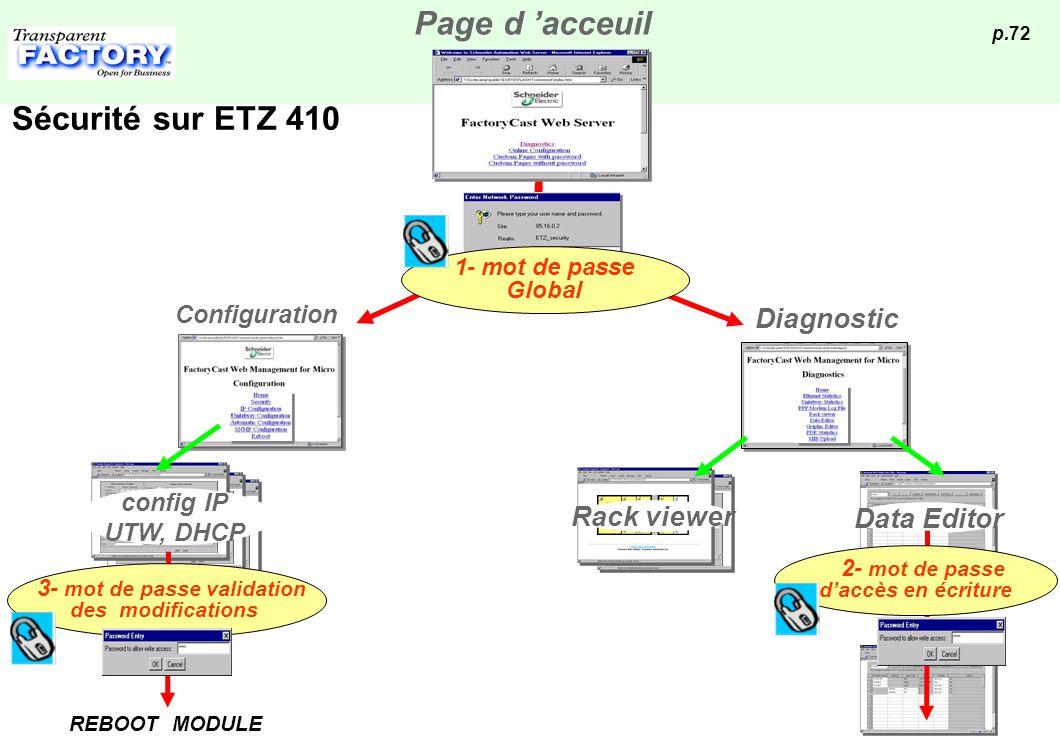 p.72 1- mot de passe Global Configuration Diagnostic Rack viewer Data Editor 2- mot de passe daccès en écriture config IP UTW, DHCP 3- mot de passe va