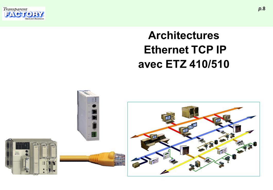 p.9 Architectures Ethernet Un serveur indépendant et propre à chaque automate Simplicité et transparence de la communication Configuration par page HTML (accessible par Ethernet ou liaison RS 232) Sécurisation d accès à tous les niveaux de l application Passerelle TCP IP / UniTelway Protocoles Modbus et UNITE sur TCP/IP Inter-opérabilité avec Quantum, Premium, Momentum M1E Accès distant pour Superviseur SCADA / HMI Programmation à distance (via PL7 et Driver XIP) Intranet WEB Firewall ETZ