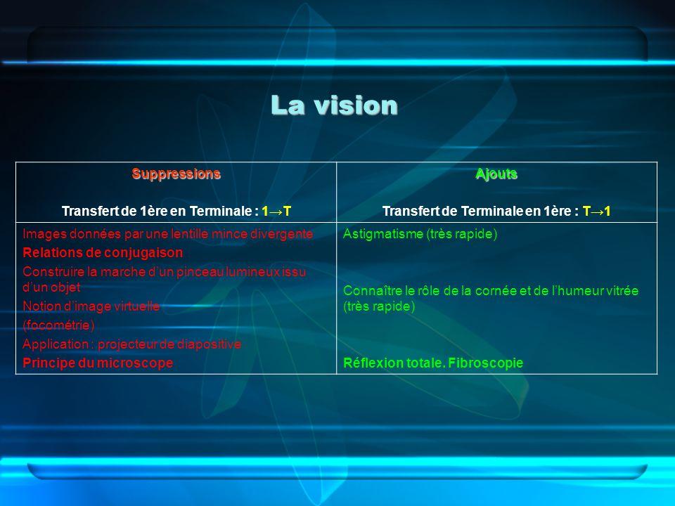 La vision Suppressions Transfert de 1ère en Terminale : 1TAjouts Transfert de Terminale en 1ère : T1 Images données par une lentille mince divergente