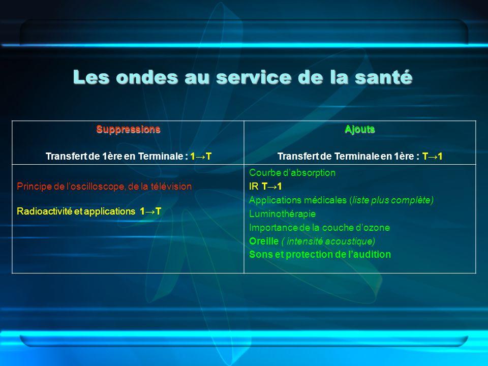 Les ondes au service de la santé Suppressions Transfert de 1ère en Terminale : 1TAjouts Transfert de Terminale en 1ère : T1 Principe de loscilloscope,