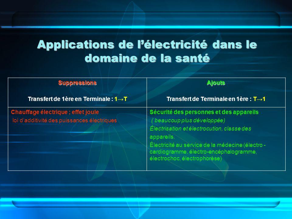 Applications de lélectricité dans le domaine de la santé Suppressions Transfert de 1ère en Terminale : 1TAjouts Transfert de Terminale en 1ère : T1 Ch