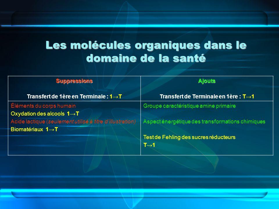 Les molécules organiques dans le domaine de la santé Suppressions Transfert de 1ère en Terminale : 1TAjouts Transfert de Terminale en 1ère : T1 Élémen