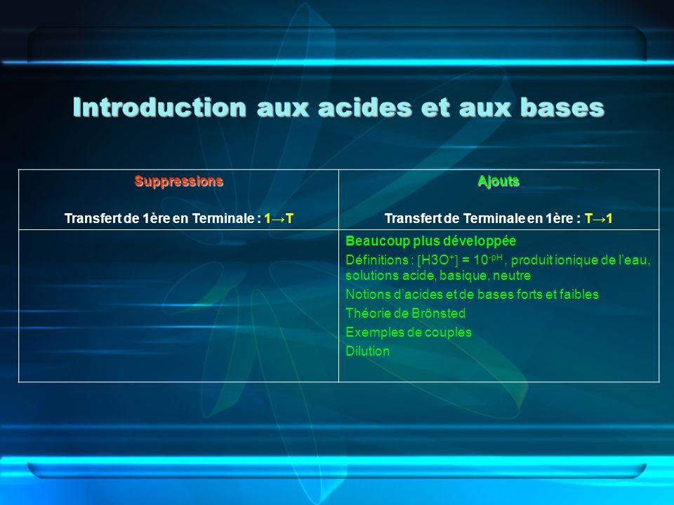 Introduction aux acides et aux bases Suppressions Transfert de 1ère en Terminale : 1TAjouts Transfert de Terminale en 1ère : T1 Beaucoup plus développ