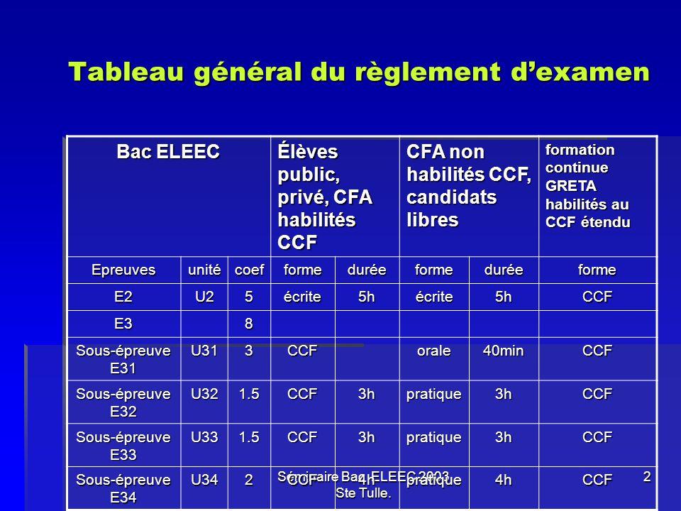 Séminaire Bac ELEEC 2003 Ste Tulle. 2 Tableau général du règlement dexamen Tableau général du règlement dexamen Bac ELEEC Élèves public, privé, CFA ha