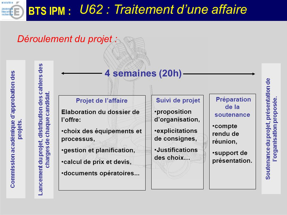 BTS IPM : Déroulement du projet : Commission académique dapprobation des projets. Soutenance du projet, présentation de lorganisation proposée. Projet