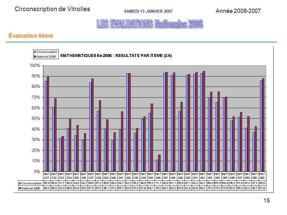 15 Circonscription de Vitrolles Année 2006-2007 SAMEDI 13 JANVIER 2007 Évaluation 6ème