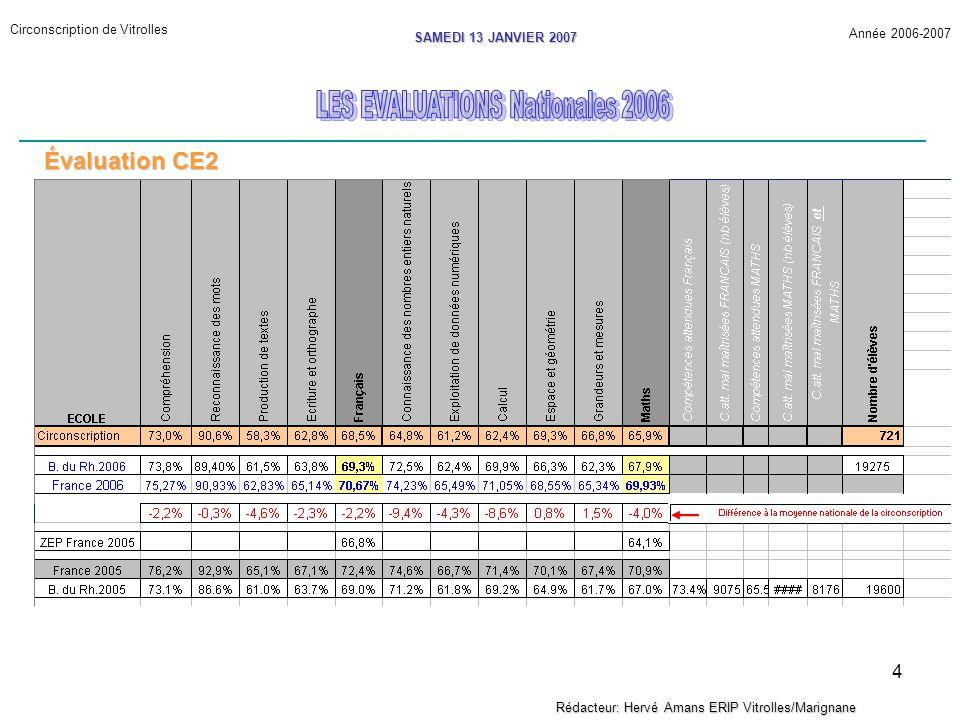 5 Circonscription de Vitrolles Année 2006-2007 SAMEDI 13 JANVIER 2007 Rédacteur: Hervé Amans ERIP Vitrolles/Marignane Évaluation CE2 F01621,66 %19,4%M01627,64 %26,1 % F01118,04 %12,6 %M01724,64 %19,7 % F02117,72 %14,6 %M01323,51 %13,9 % Les 3 items les plus échoués F 16 et F11 Effectuer des remplacements dans un texte en passant du singulier au pluriel EXERCICE 8 EXERCICE 8 F 21 Dans une dictée de phrase, marquer les accords en nombre du verbe avec le sujet EXERCICE 10 M 016 et 017 Résoudre des problèmes en utilisant une procédure experte : Déterminer, par addition ou soustraction, le résultat d une augmentation, d une diminution ou de la réunion de deux quantités ou le résultat d une comparaison.