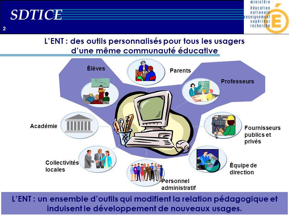 SDTICE LENT : des outils personnalisés pour tous les usagers dune même communauté éducative Point de rencontre de la «Communauté éducative» Élèves Pro