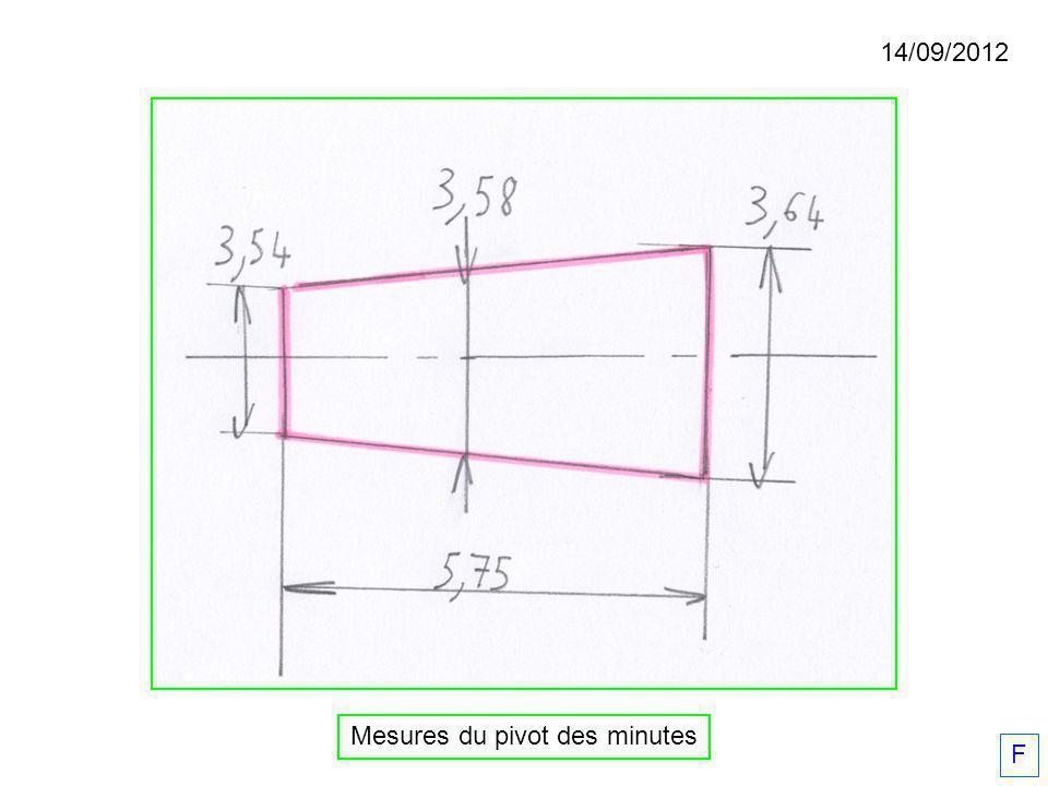 Mesures du pivot des minutes 14/09/2012 F