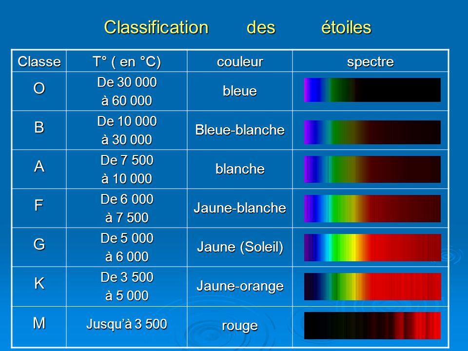 Classification des étoiles Classe T° ( en °C) couleurspectre O De 30 000 à 60 000 bleue B De 10 000 à 30 000 Bleue-blanche A De 7 500 à 10 000 blanche F De 6 000 à 7 500 Jaune-blanche G De 5 000 à 6 000 Jaune (Soleil) K De 3 500 à 5 000 Jaune-orange M Jusquà 3 500 rouge