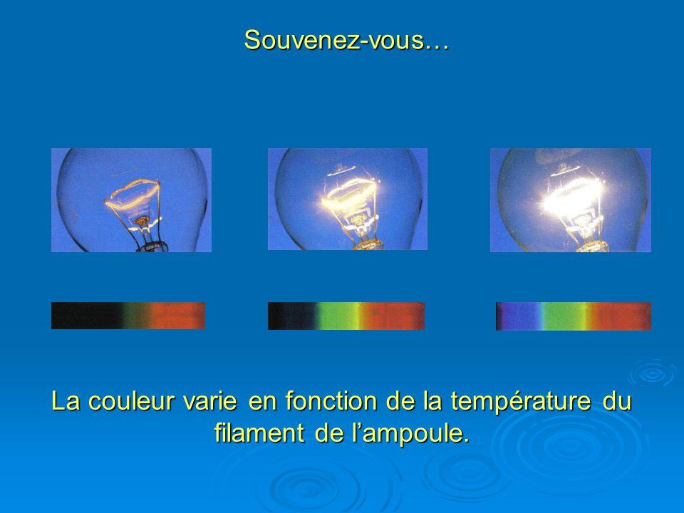 Souvenez-vous… La couleur varie en fonction de la température du filament de lampoule.