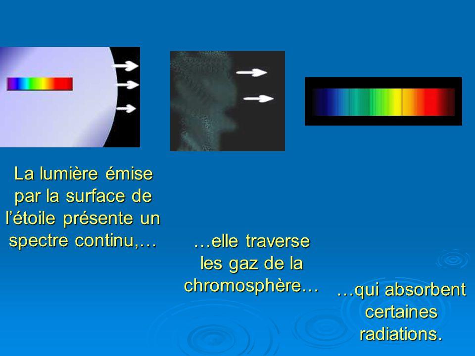 La lumière émise par la surface de létoile présente un spectre continu,… …elle traverse les gaz de la chromosphère… …qui absorbent certaines radiations.