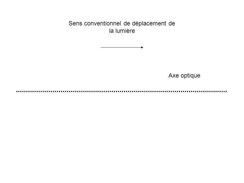 Axe optique Sens conventionnel de déplacement de la lumière