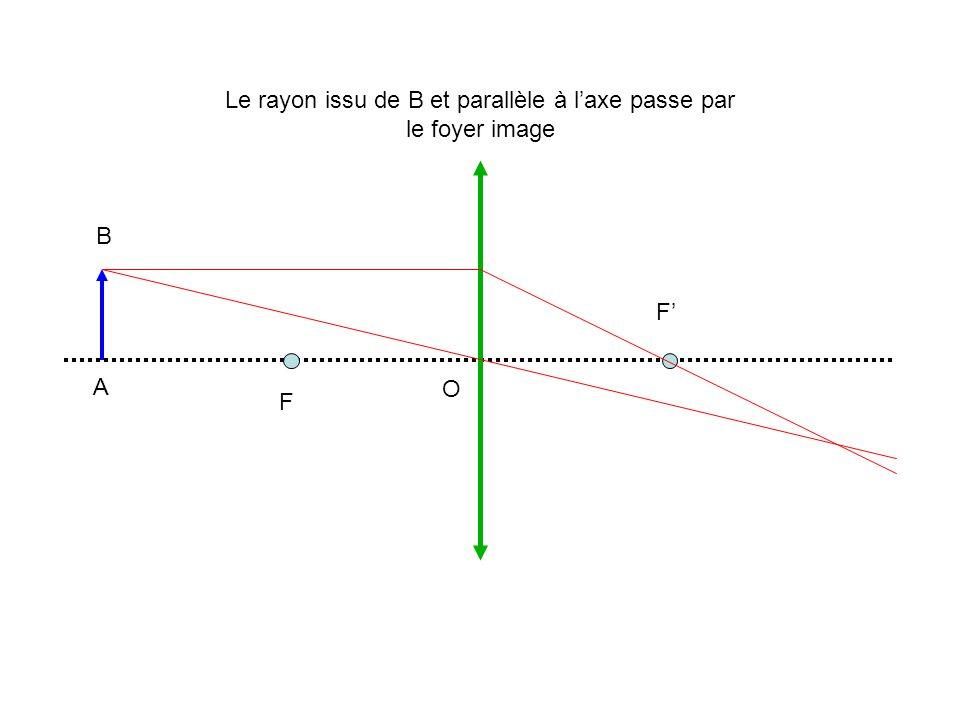 A B O F F Le rayon issu de B et parallèle à laxe passe par le foyer image