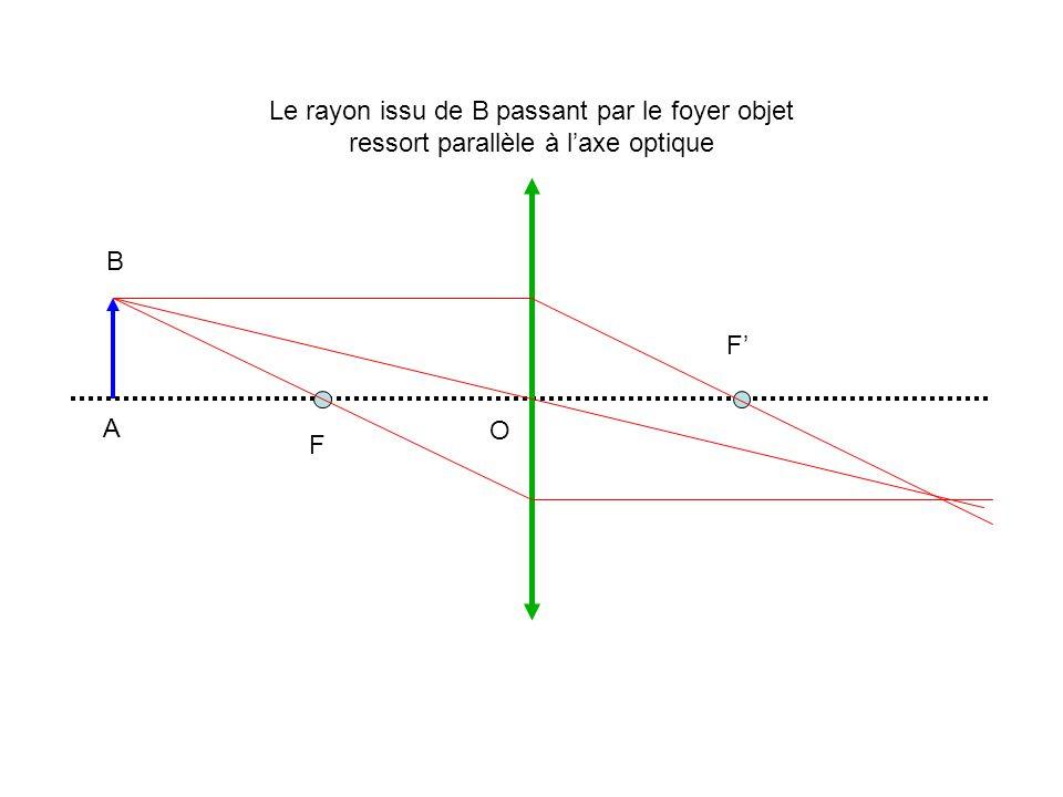 A B O F F Le rayon issu de B passant par le foyer objet ressort parallèle à laxe optique