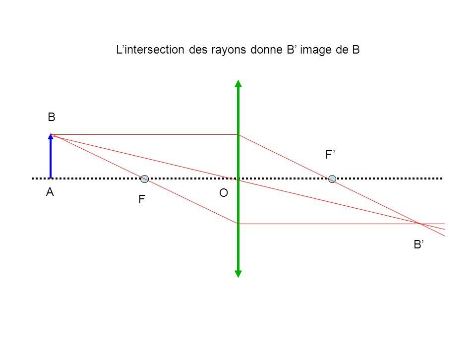 A B A B O F F En traçant la perpendiculaire, on obtient A et limage finale
