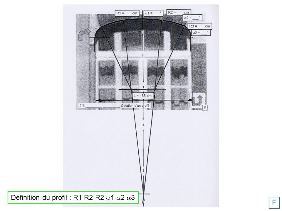 F Définition du profil : R1 R2 R2 1 2 3