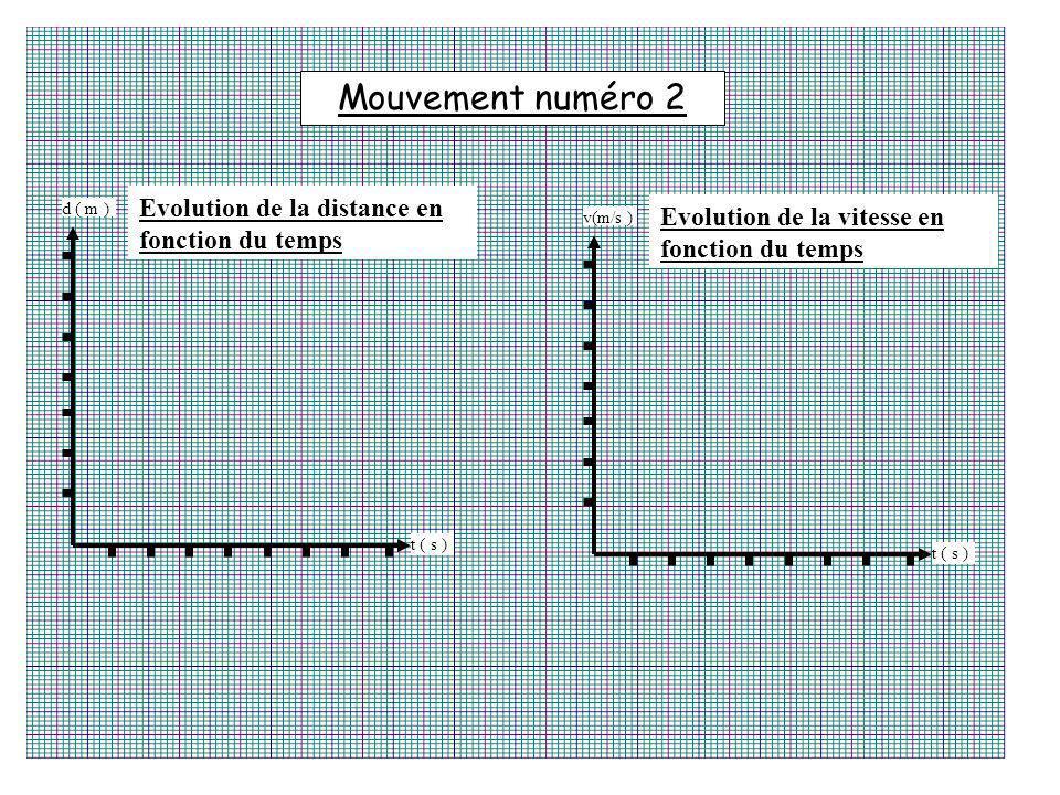 t ( s ) d ( m ) Evolution de la distance en fonction du temps t ( s ) v(m/s ) Evolution de la vitesse en fonction du temps Mouvement numéro 2