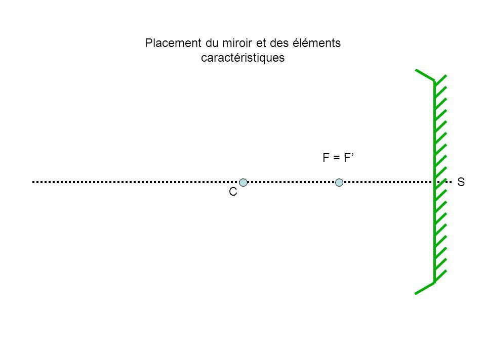 C F = F Placement du miroir et des éléments caractéristiques S