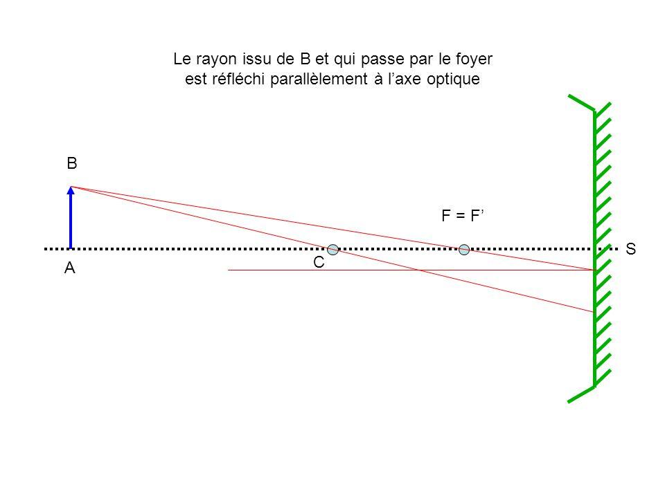 A B C F = F S Le rayon issu de B et qui passe par le foyer est réfléchi parallèlement à laxe optique