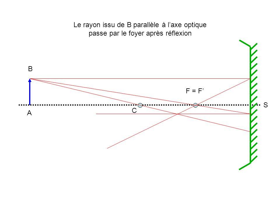 A B C F = F S Le rayon issu de B parallèle à laxe optique passe par le foyer après réflexion